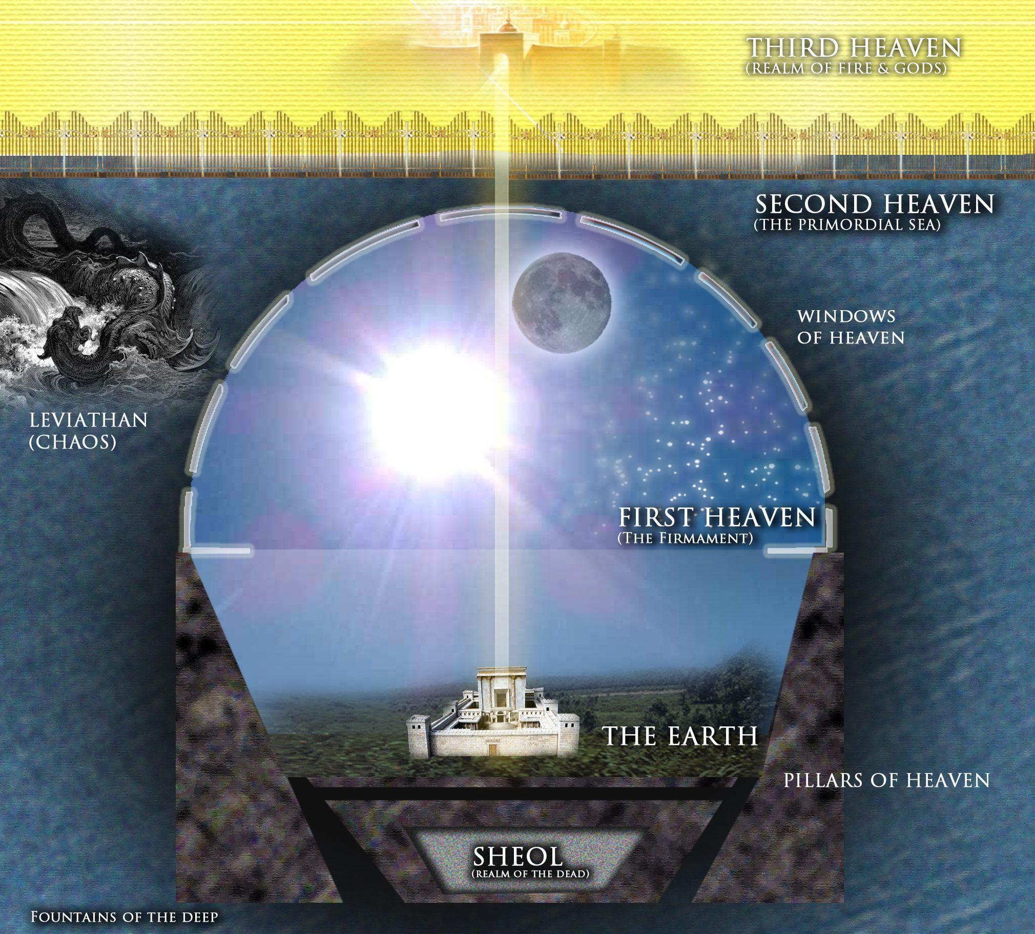 flat earth hebrew-cosmology-new