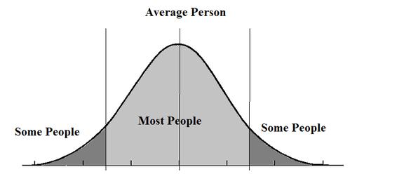 bell-curve-2014-10-03-blogbellcurve-thumb.png