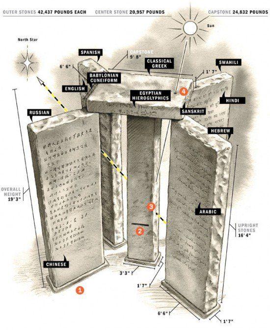 georgia guidestones3_f1-e1289520719926